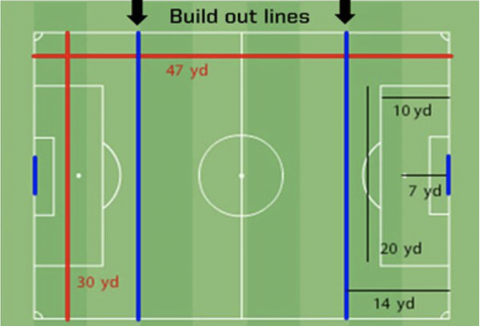 Build-out Lines – Referee's Worst Nightmare?